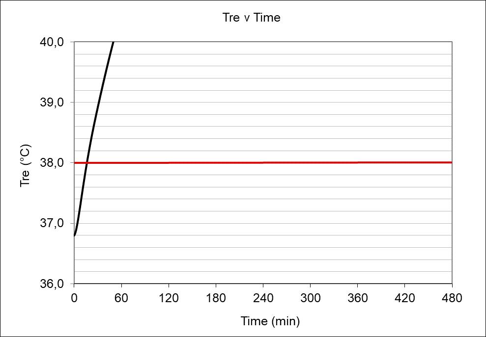 GRAFICO Dlim-tre,Dlim-loss95/ min esposizione (simulazione)